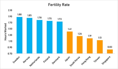 Fertility_rate