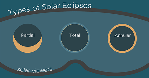 FB_Types_of_solar_eclipses